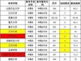 张洪泉:兰州大学也就是初试前5名全被刷 太过诡异